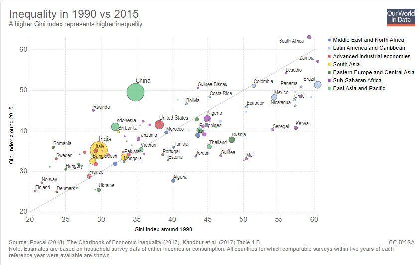 World Economic Forum On Twitter Inequality World Data World Economic Forum