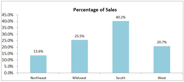 April 2016 Existing-Home Sales - http://feedproxy.google.com/~r/EconomistsOutlook/~3/7HnHeAghljI?utm_source=rss&utm_medium=Sendible&utm_campaign=RSS