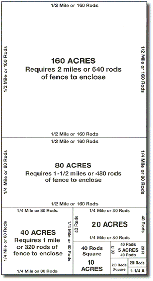 Pasture Fencing Distance 640 Acres In 1 Square Mile Rod Is A Unit Of Measurement Equal To 16 5 Feet