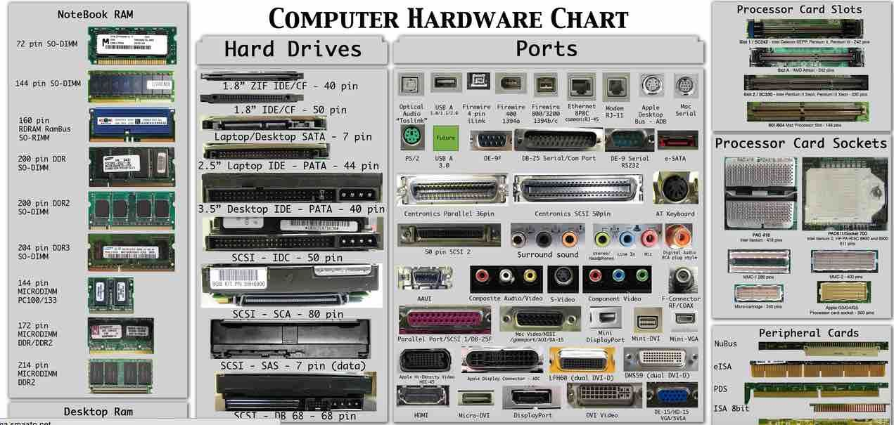 Ever Heard Of A Computer Hardware Chart Ever Wondered Of The Color Coding And Pins Configuration Well Out Computer Hardware Computer Cpu Computer Processors