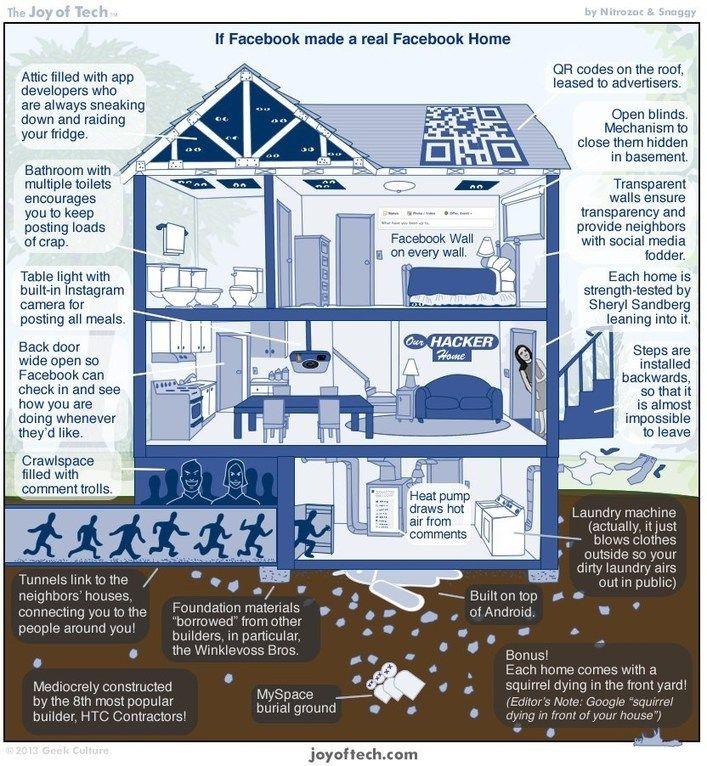 Si FaceBook fuera una casa #infografia #infographic #sociallmedia