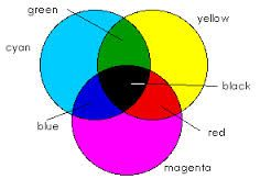 This Is Color Subtraction It Uses The 3 Secondary Colors Of Light Cyan