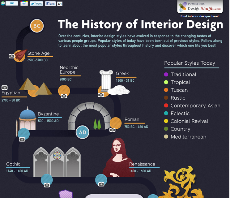 Infographic History Of Interior Design Click Through To Live Image See Photos Illustrating Historical Styles By Shuffle