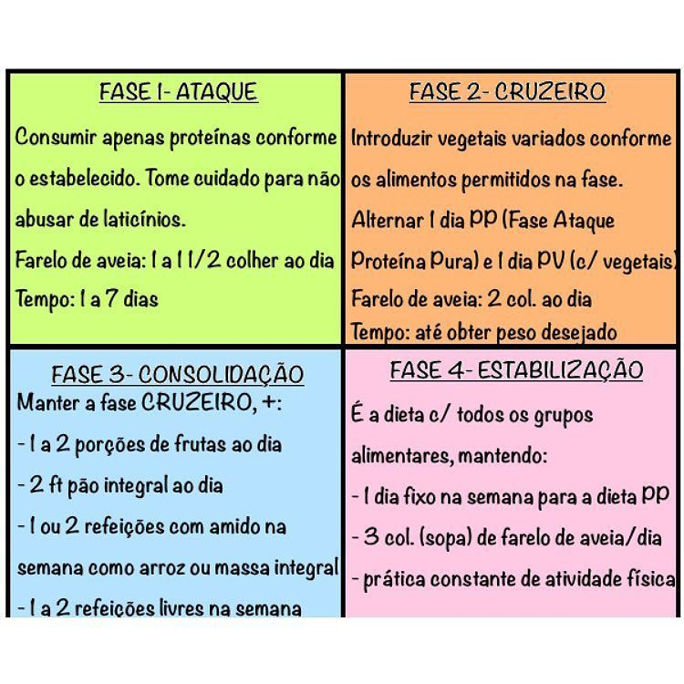 Fases dieta low carb