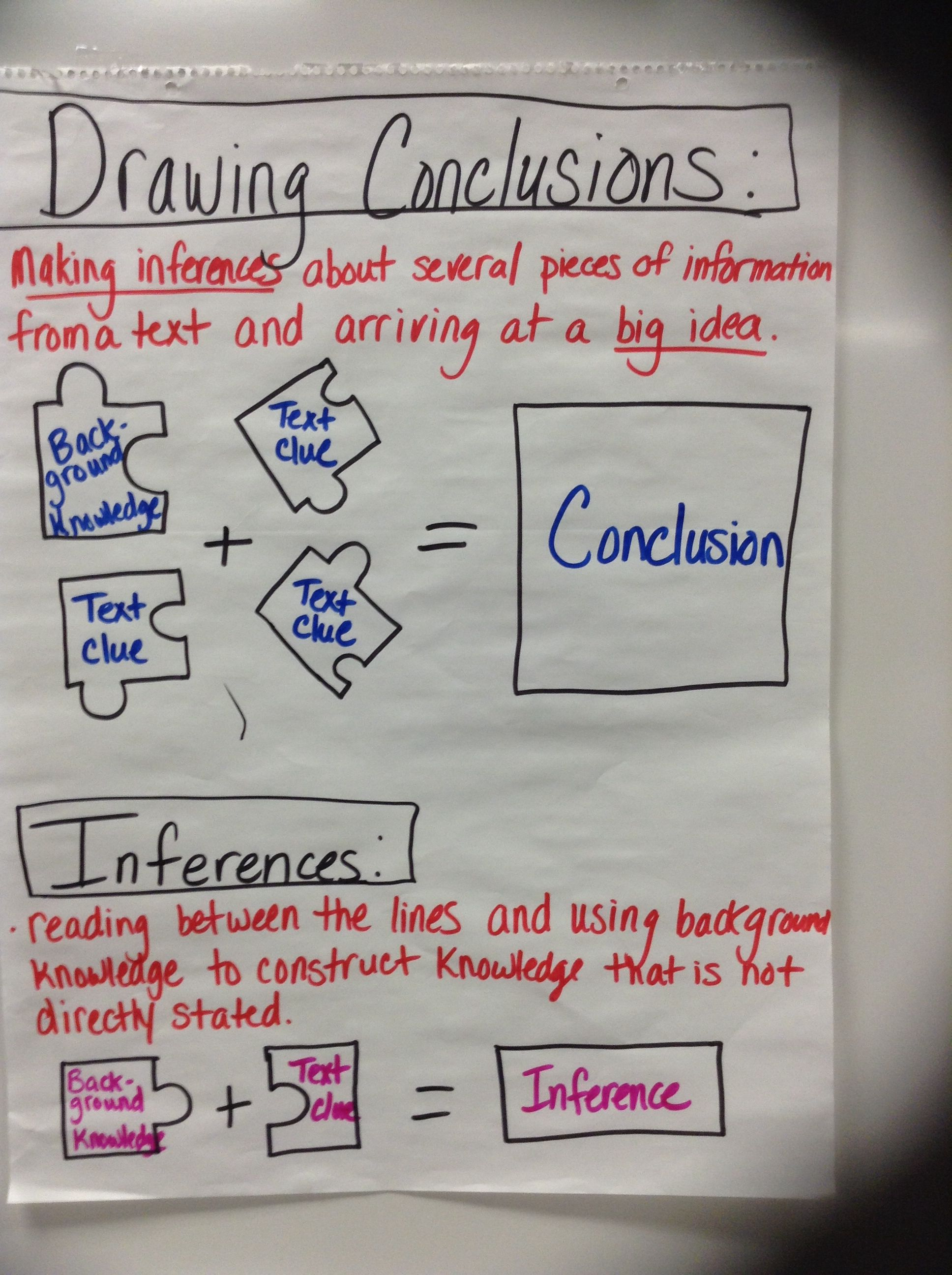 Drawing conclusions vs inferencing middle school reading th grade chart also education pinterest rh