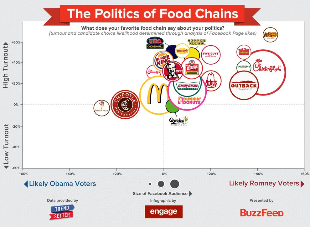 2 charts that explain what your food says about your