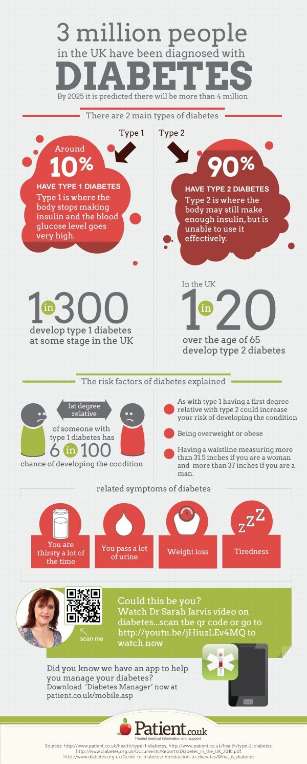 Pin On Type 1 Diabetics