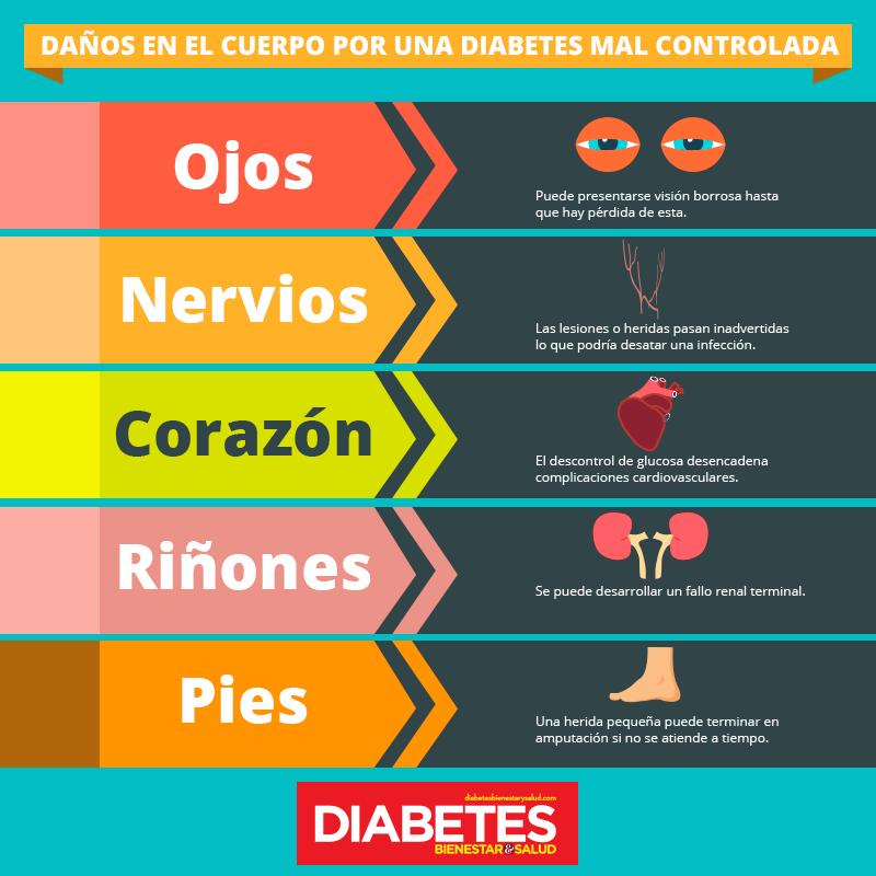 complicaciones de diabetes mal controlada