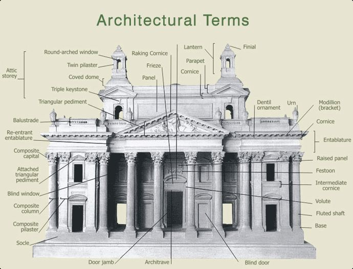 Architectural Commercial Building Facade Terms Yahoo Image Search Results Architecture Drawing Architecture History Classic Architecture