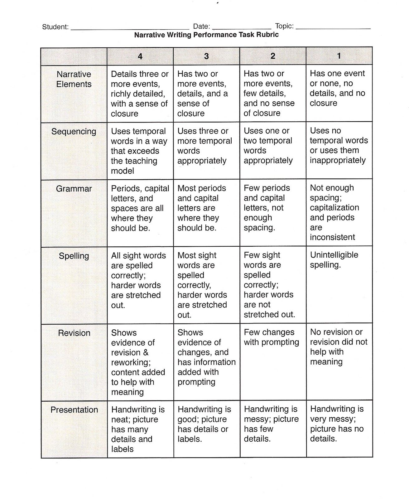 Performance Tasks Performance Tasks Reflective Essay Examples College Admission Essay