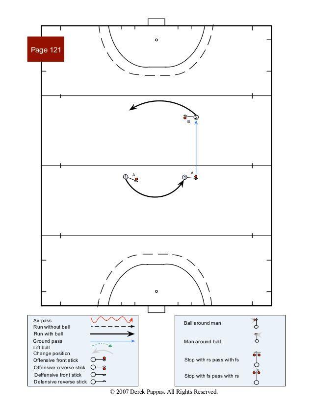 Field Hockey Patterns Of Play 3 Field Hockey Hockey Field Hockey Drills