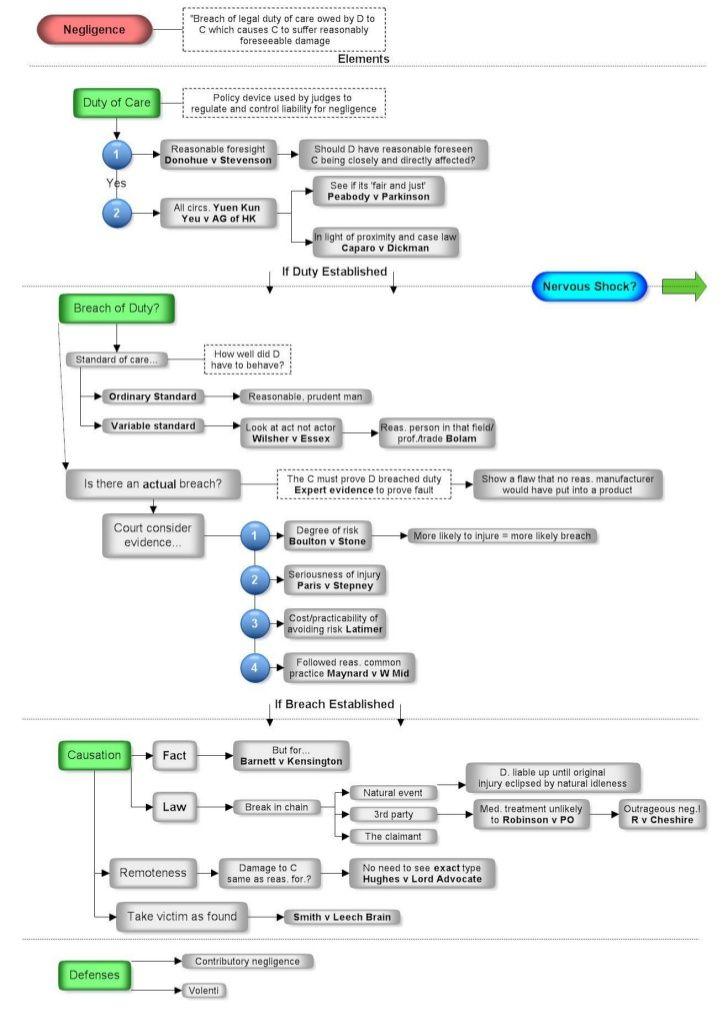 Torts flowchart - negligence u2026 Pinteresu2026 - flow chart word