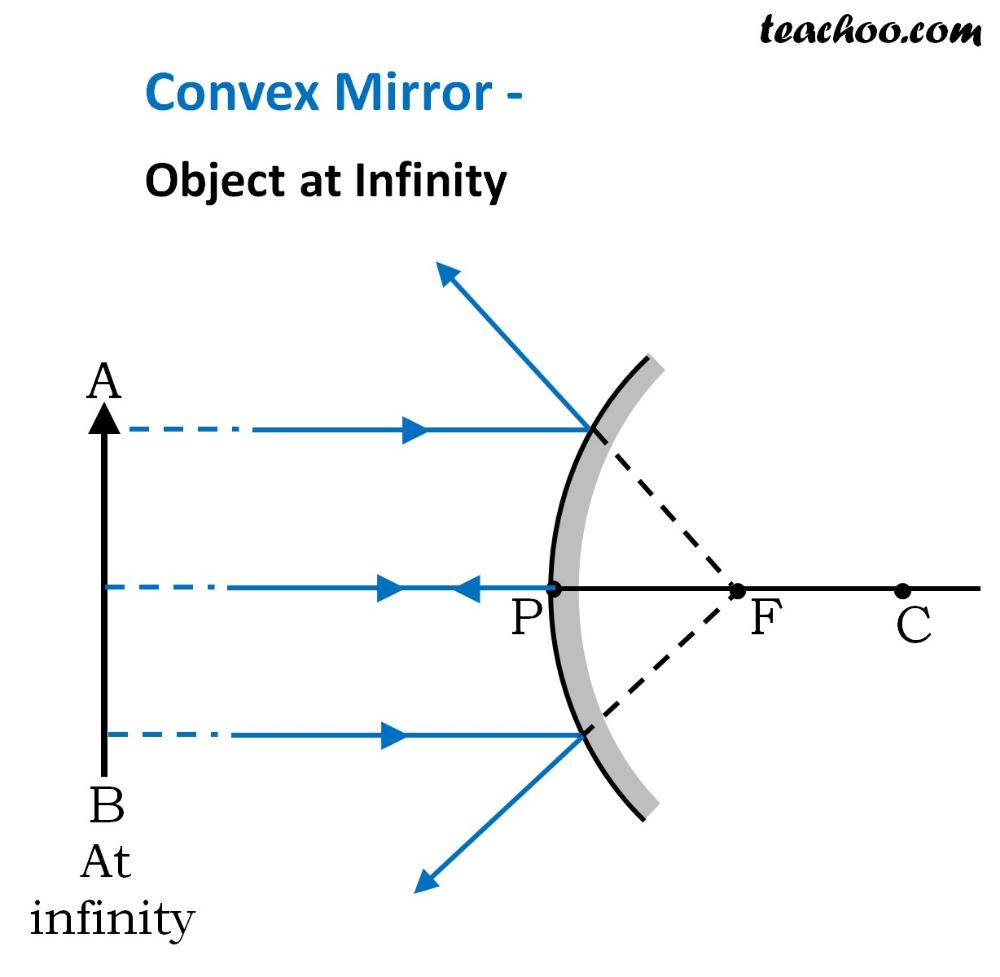 Ray Diagram Concave Mirror Hd Google Search Concave Mirrors Convex Mirror Mirror