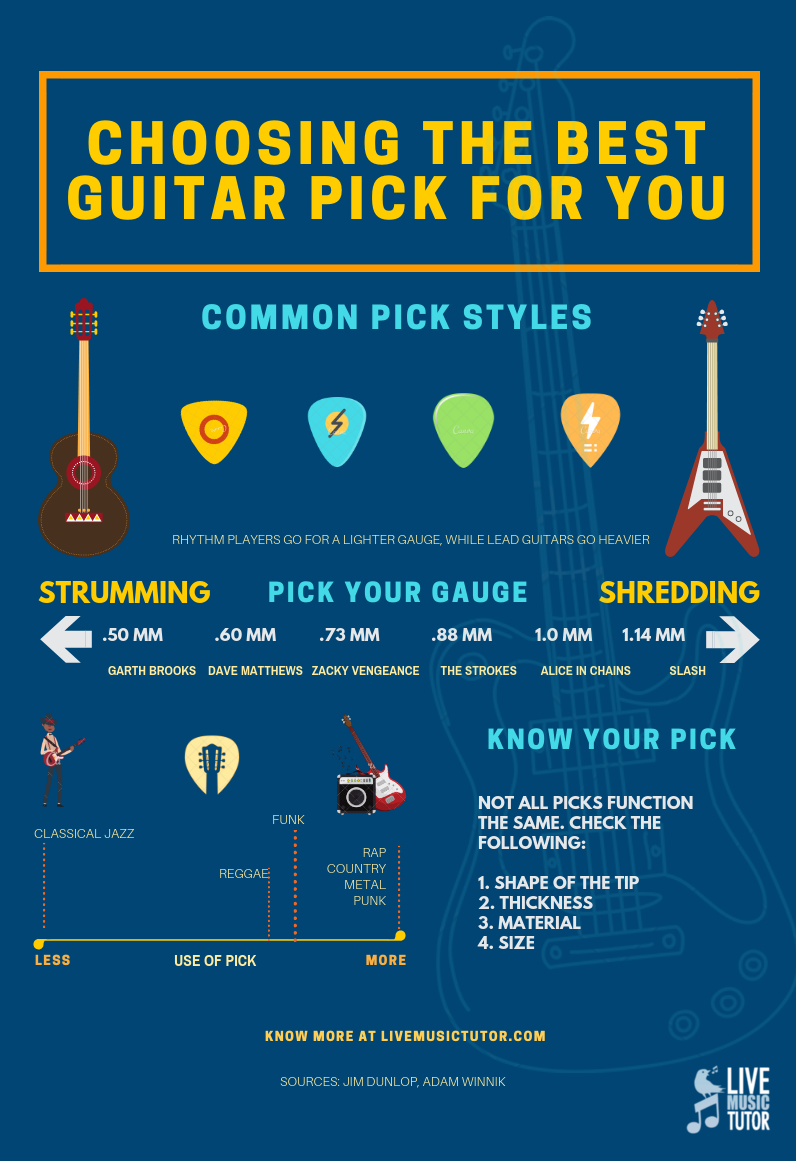 Guitar Picks Comes In All Shapes And Sizes But Not All Function The Same Are You Playing Lead Or Rhythm K Guitar Lessons Songs Acoustic Guitar Lessons Guitar