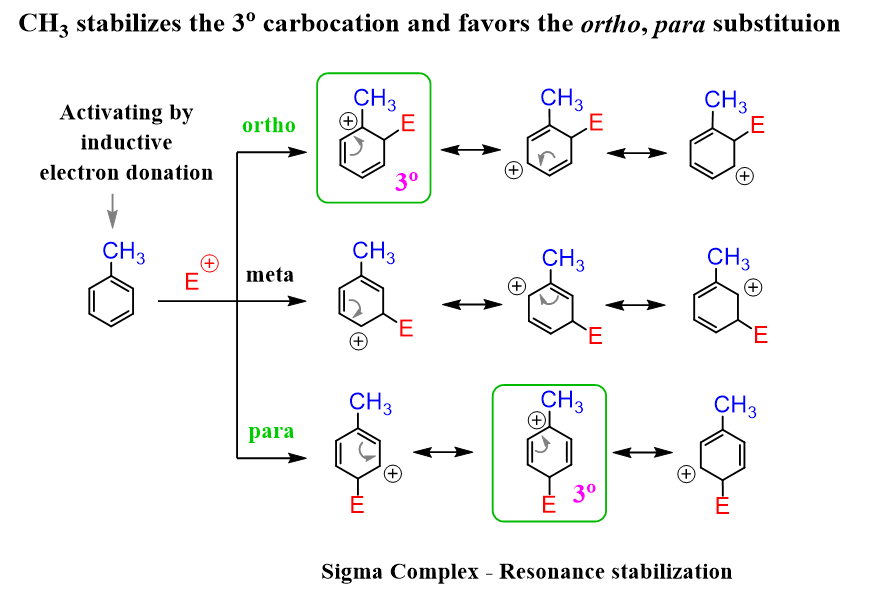 Toluene activator ortho para director aromatic substitution