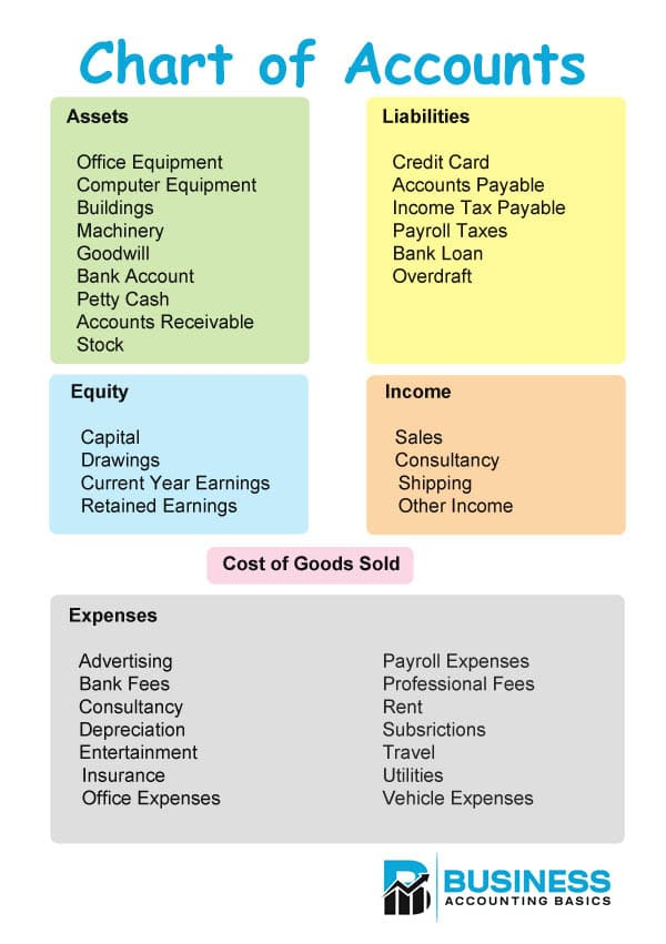 Chart Of Accounts Coa Examples And Free Pdf Download In 2020