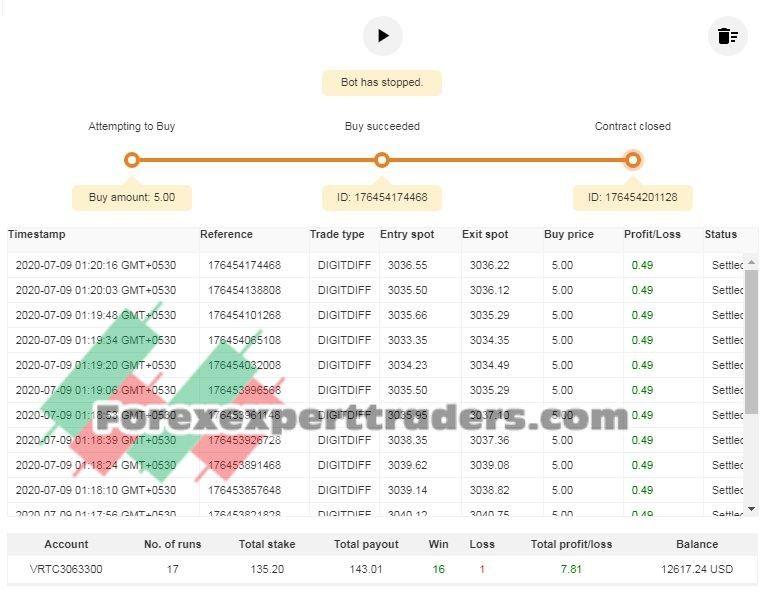 Dig Matches Differ100 Edsonbarra Binary Com Bot Forex Trading System Binary Forex