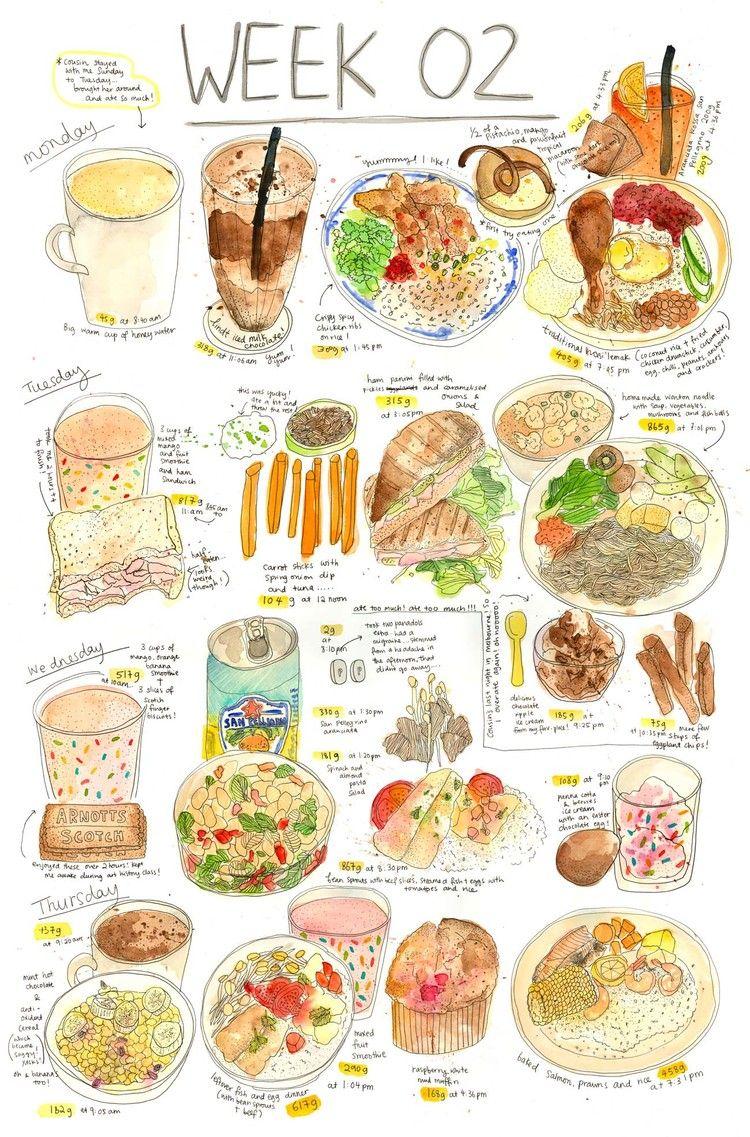 dawn tan | food | pinterest | かわいいイラスト、ノート、ノート 書き方