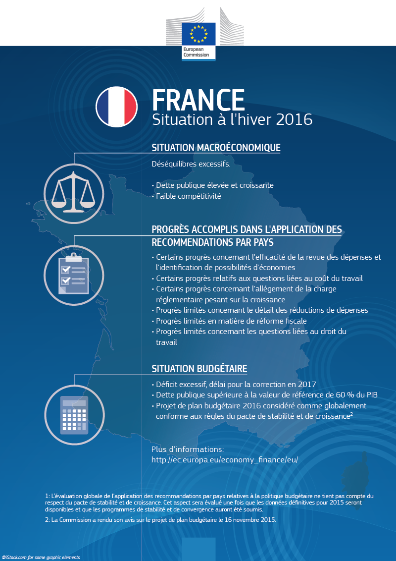 Situation France hiver 2016
