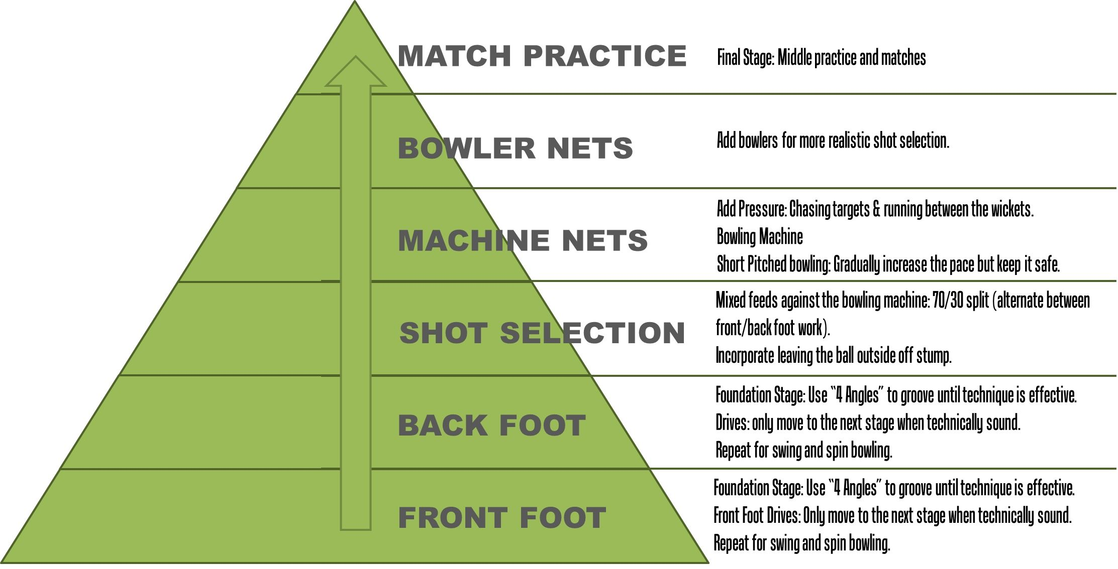 cricket batting drills Google Search (With images