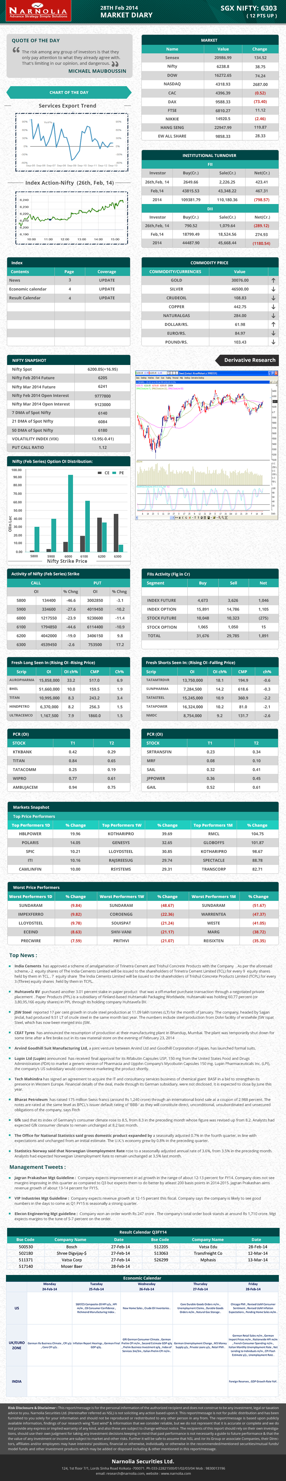Pin by Narnolia Securities Limited on Market Diary Stock