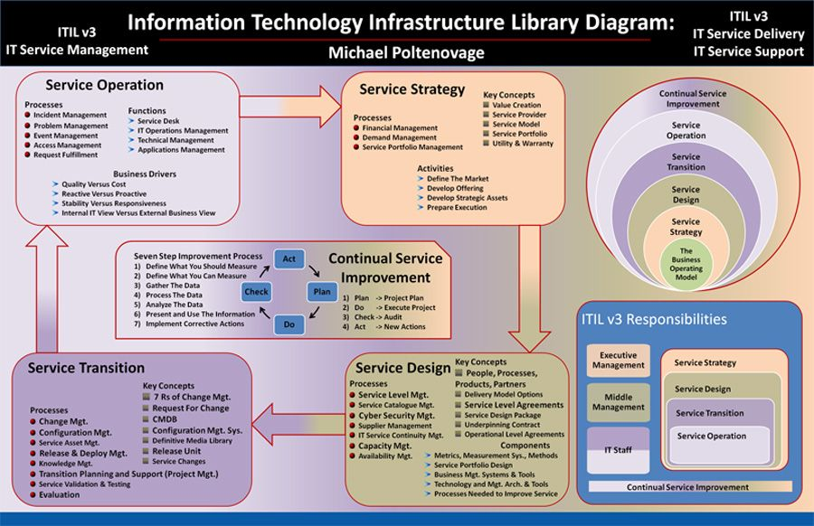 Itil v3 diagram by michael poltenovage itil pinterest for Itil v3 templates
