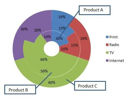 Multi pie chart with one legend Reporting ideas Pinterest - chart excel