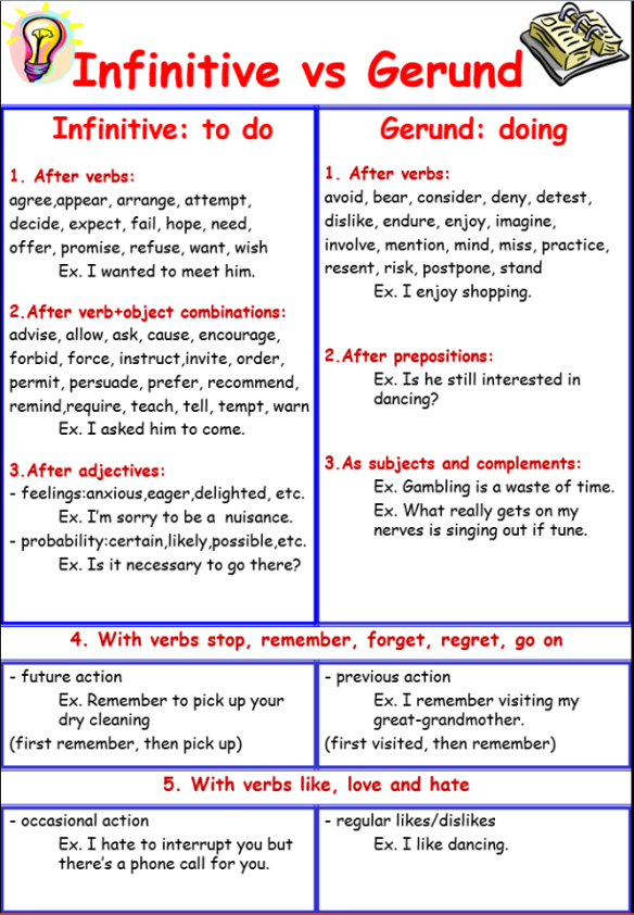 detailed notes on gerunds essay Gerunds - exercise 3 directions: locate the gerund (gerund phrase) in each sentence then identify the gerund's function in the sentence as subject, direct object, subjective complement,object of preposition, or appositive type your answer into the box below the sentence.
