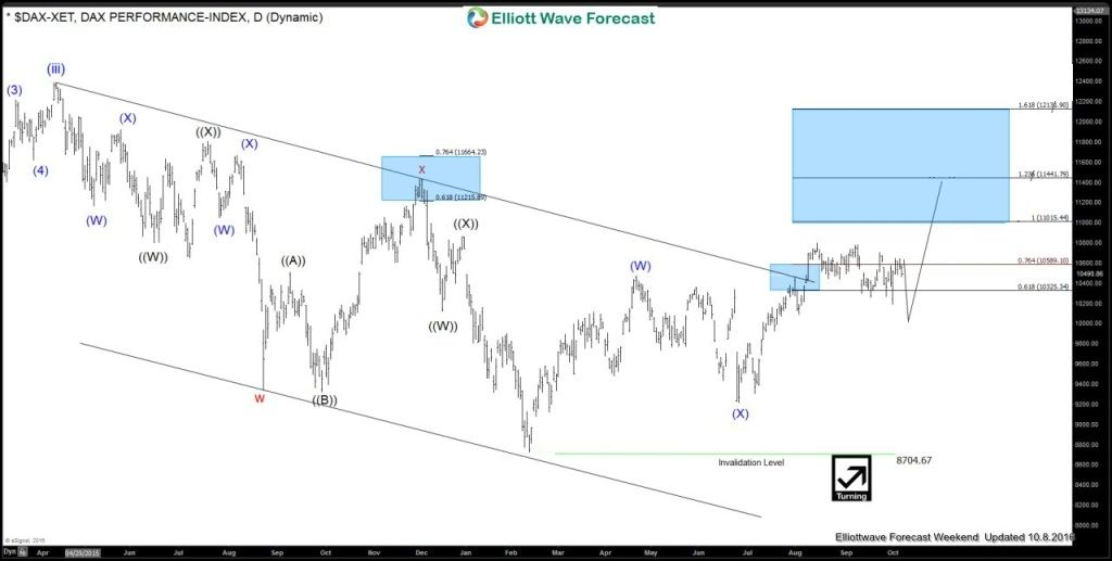 Forecasting The Rally In Dax Index Elliottwave Trading Wave