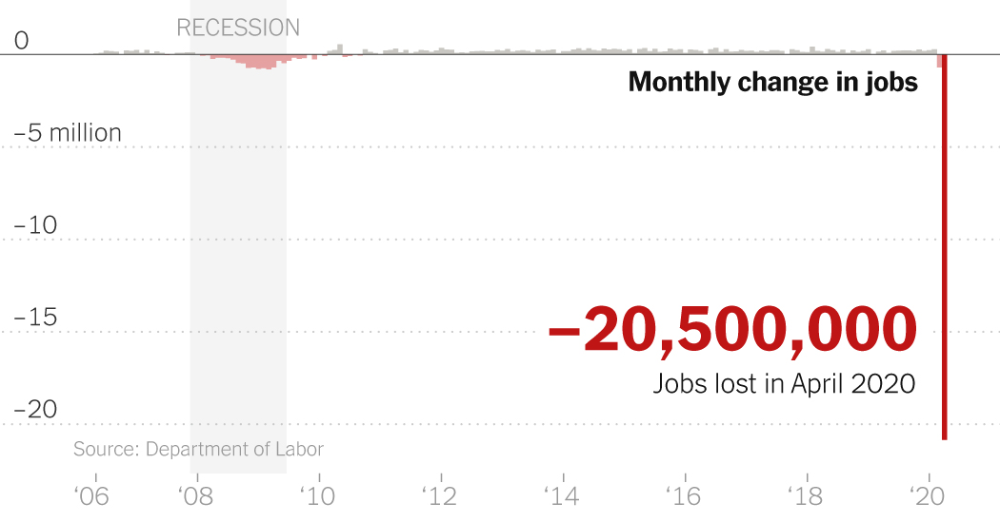 How Bad Is Unemployment? 'Literally Off the Charts' in