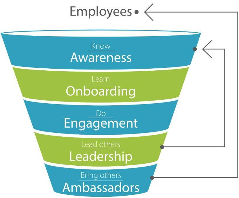 How do you harness the employee engagement funnel for enterprise gamification flowchart also rh pinterest