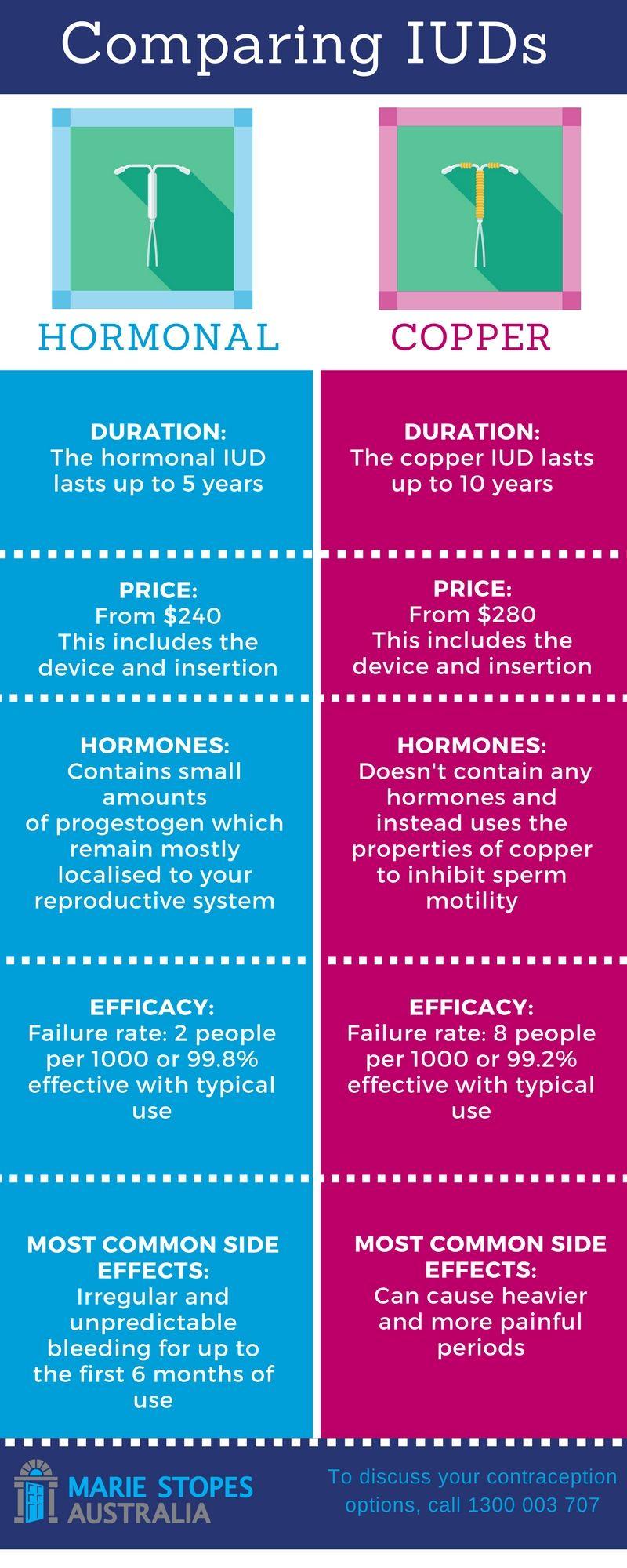Infographic comparing different iud methods also health pinterest rh