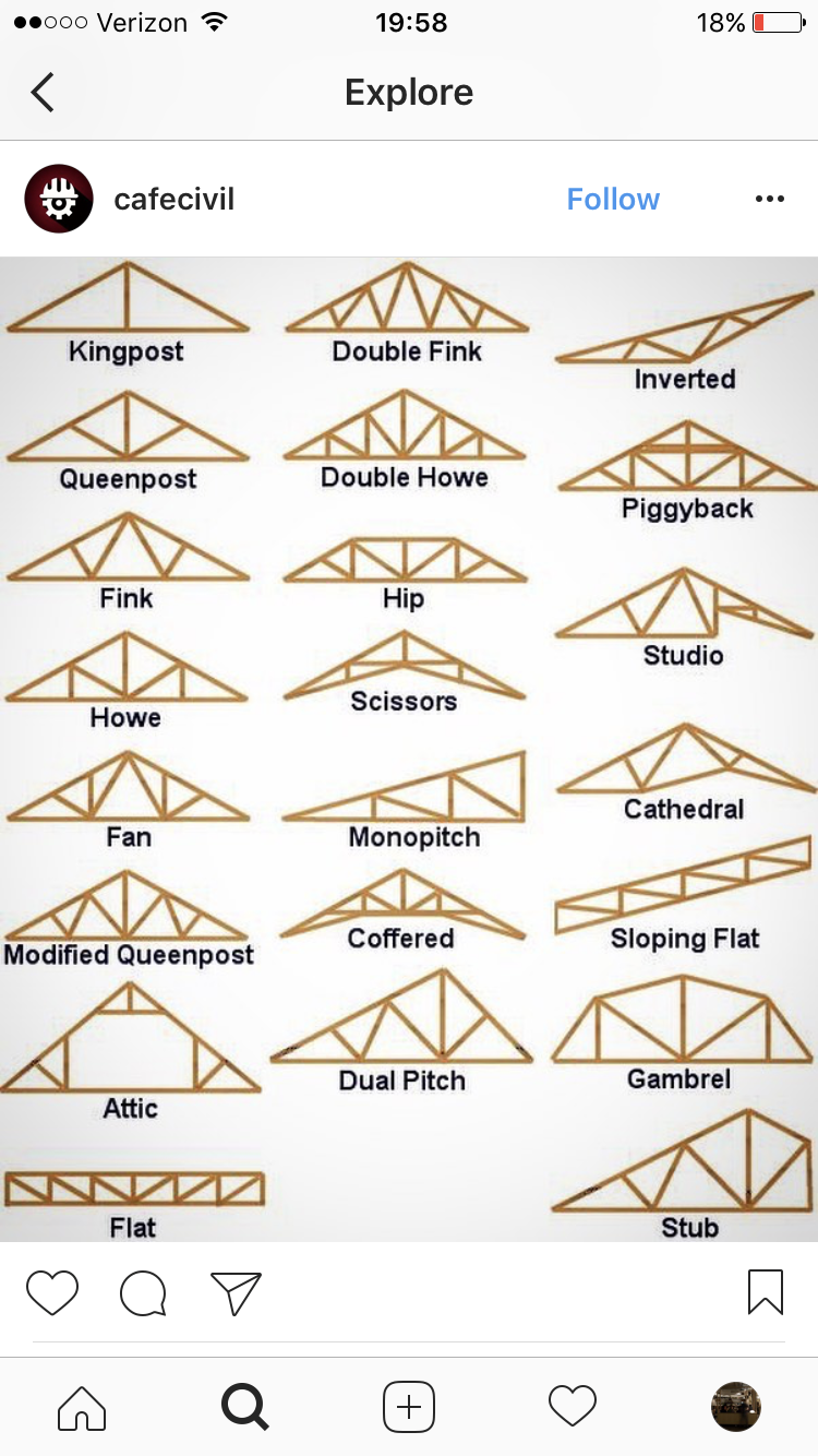Type Of Roof Structure Roof Truss Design Roof Construction Roof Structure