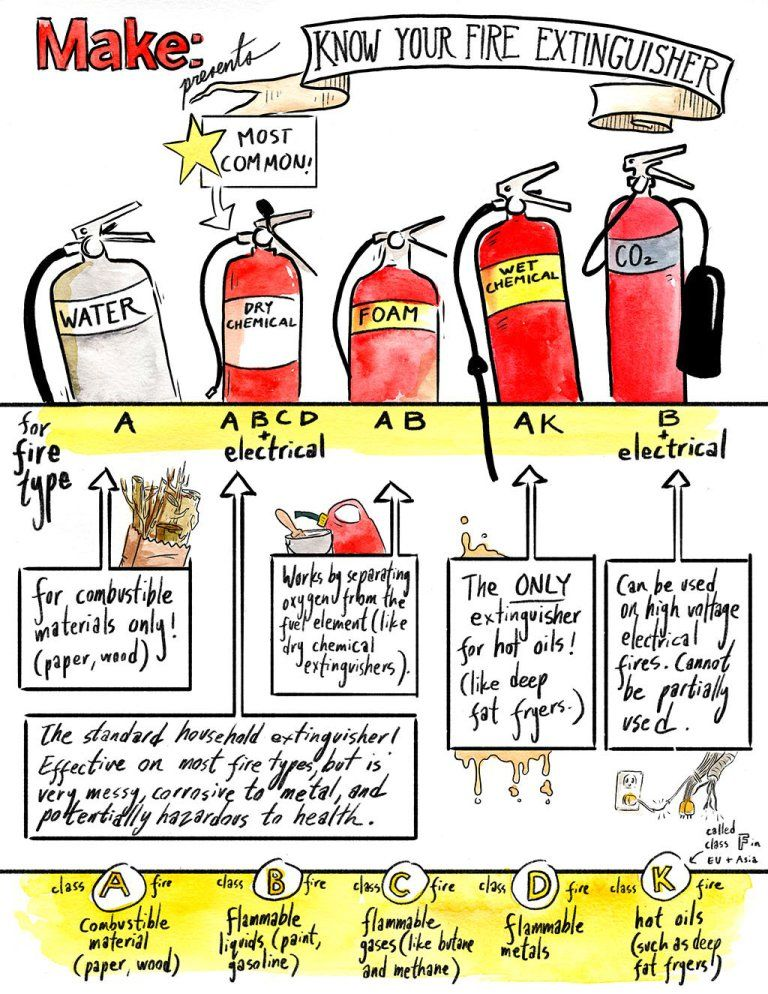 Get to know your fire extinguisher with this handy chart