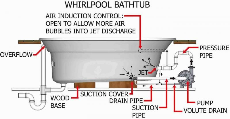 Whirlpool Tub Bathtub Diagram Hydrotherapy Massage Equipment Plumbing  Piping | Whirlpool tub, Whirlpool bathtub, Bathrooms designs picturesPinterest