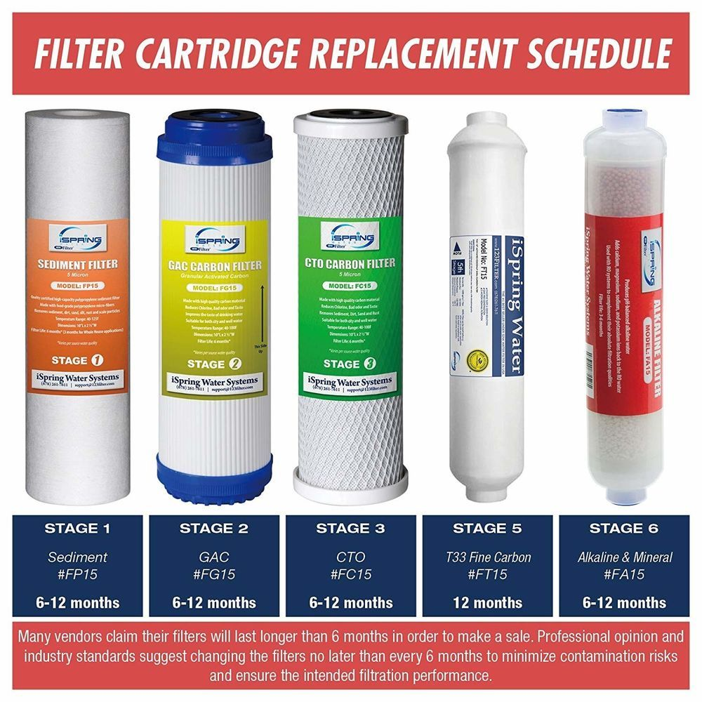 6 Stage Ro 10 Filter Replacement Supply Set For 6 Stage Reverse Osmosis 9 Pcs Ispring Osmosis Water Filter Reverse Osmosis Water Filter Reverse Osmosis