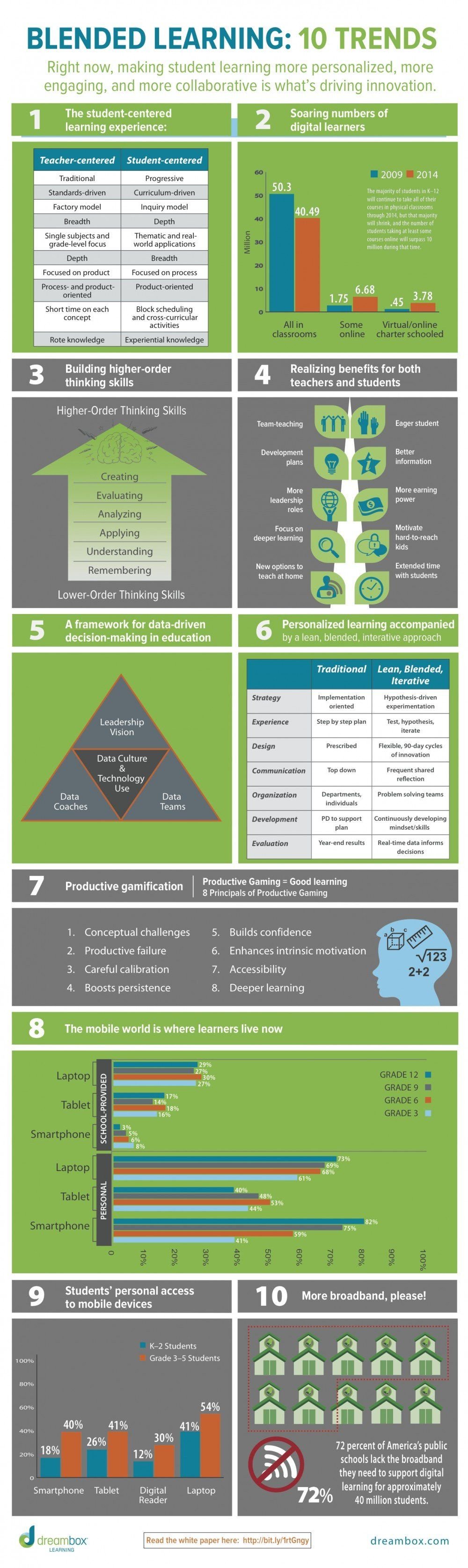 10 Blended Learning Trends Infographic | e-Learning Infographics