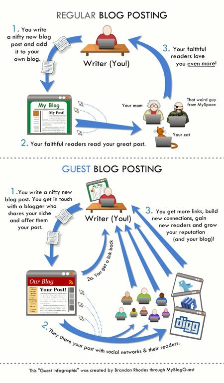 How to Pitch and Write a Great Guest Post | Blogging Tips