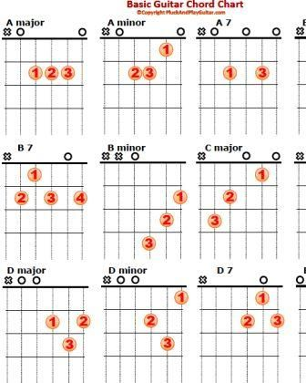 Basic Guitar Chord Chart Thumb  Guitar    Basic Guitar