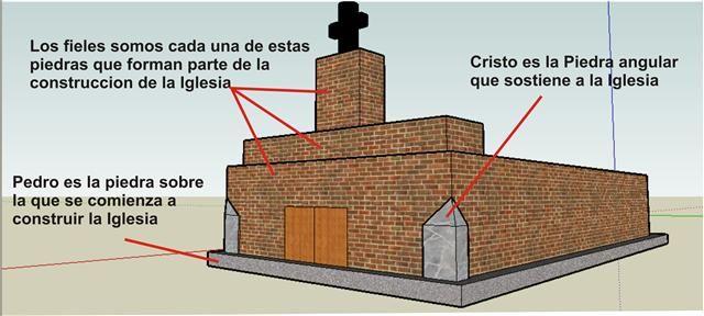 Protestantismo Pedro Cristo