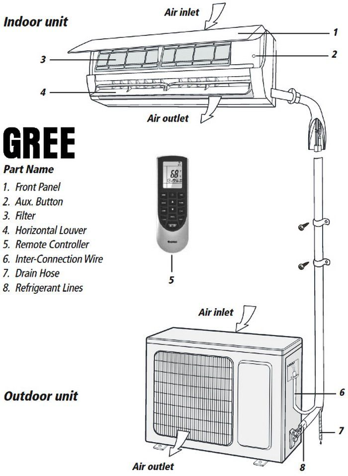 Gree Mini Split Air Conditioner Part Names and Locations