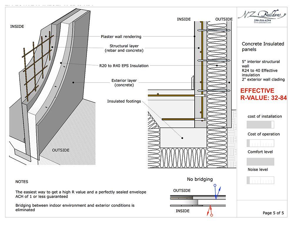 Concrete Insulation Panel Construction Nz Builders Concrete Wall Concrete Insulation Concrete Roof
