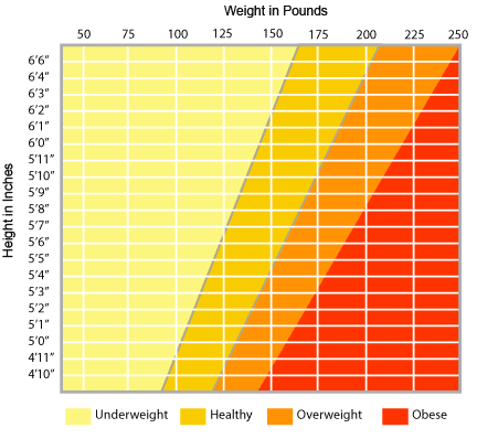 A free height weight chart download health and wellness