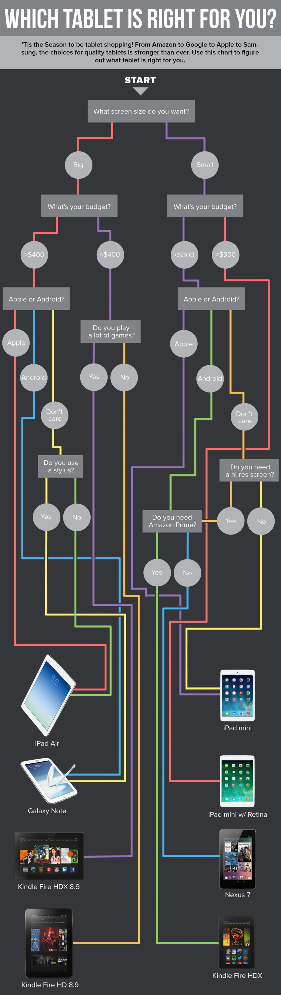 What Tablet Are You Flowchart REVISED THURSDAY From iPad mini to Galaxy Note: What is most important to you in a tablet?