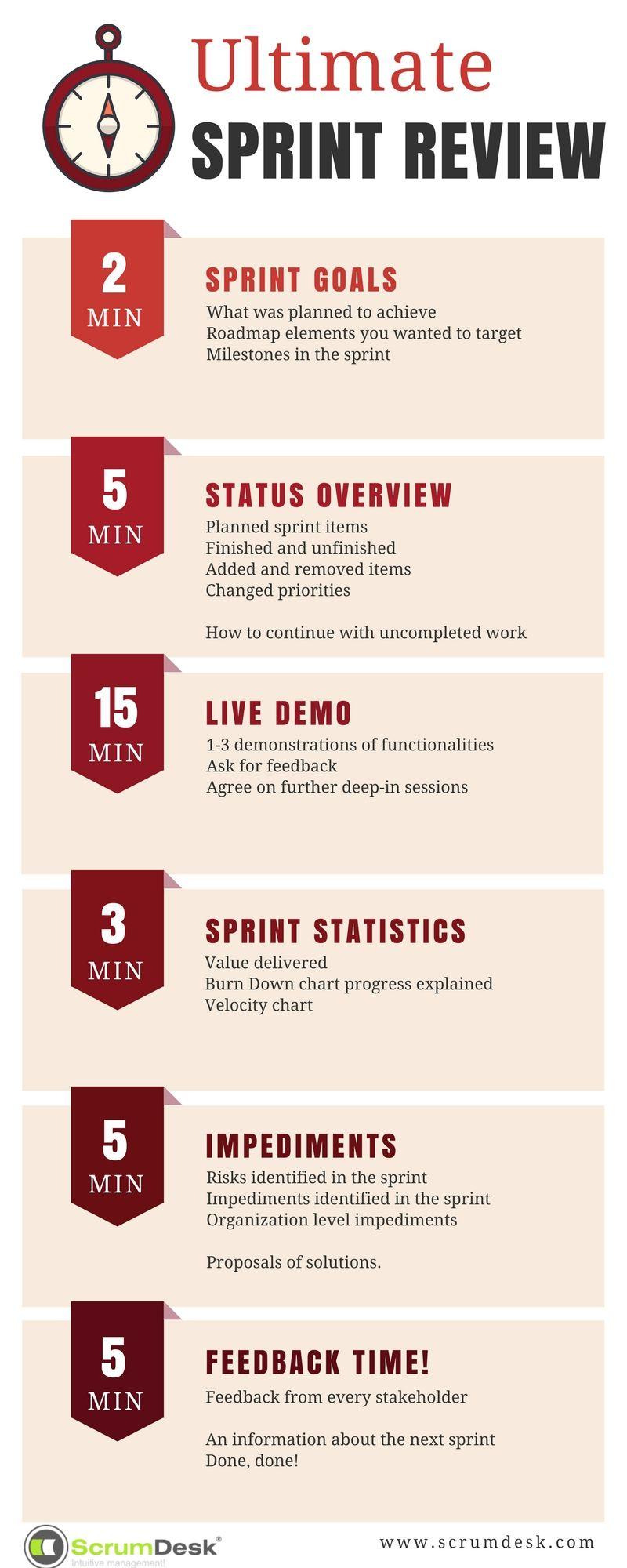 sprint review demo agenda | Agile | Agile software