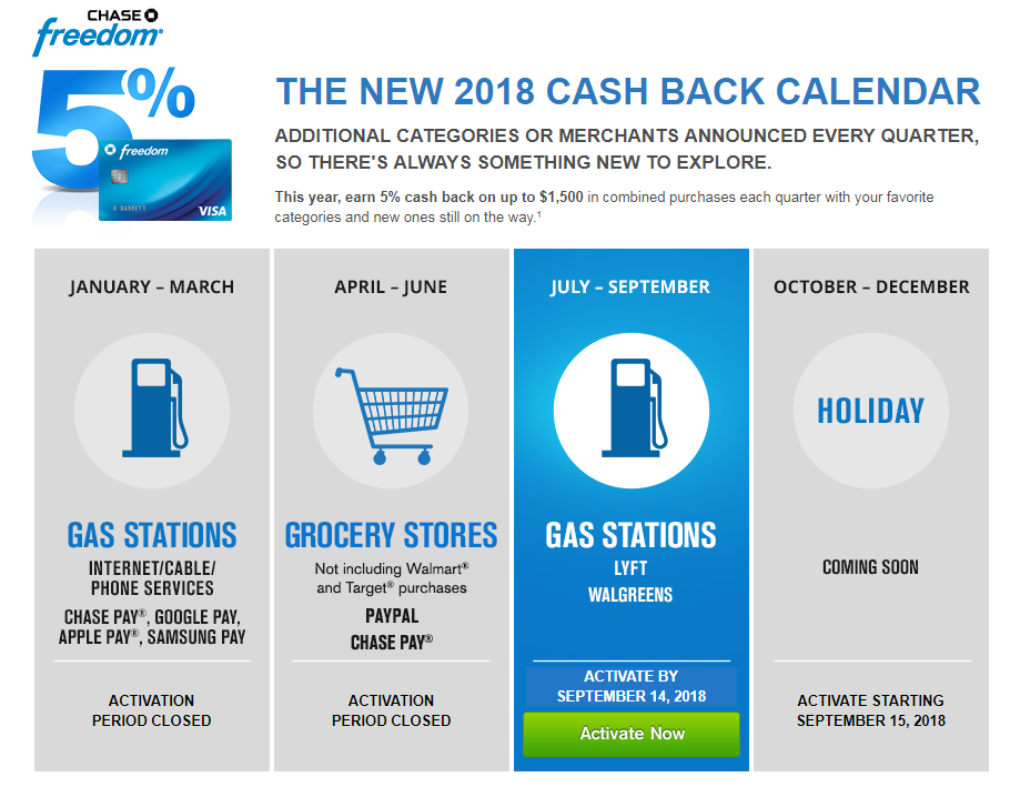 Chase Freedom Calendar 2020 2019 2018 Categories That Earn 5 Cash Back Chase Freedom Calendar Chase Freedom Card
