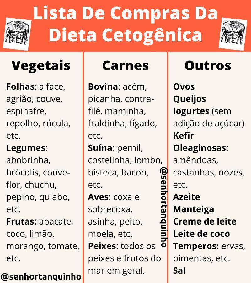 Lista De Compras Completa Para A Dieta Cetogenica Low Carb Dieta Dieta Cetogenica Receitas Dieta Cetogenica
