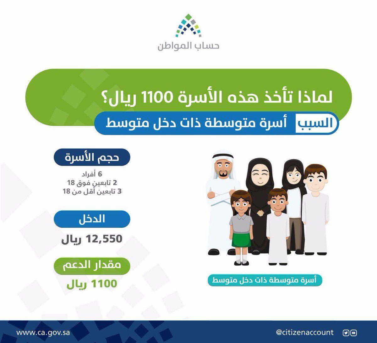 كيفية التسجيل في بوابة حساب المواطن الالكترونية 1439 وموعد استحقاق الدفعة الخامسة متابعة رابط الدعم Arab News News