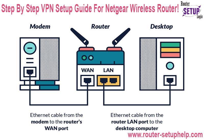63f73afa611c46073f66d1e51577b086 - Can You Setup Vpn On Router