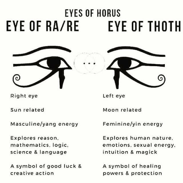 Eye Of Horus Meaning
